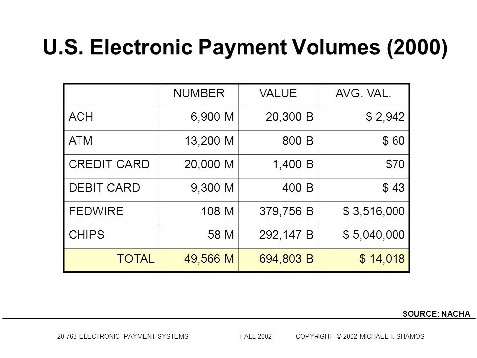 20-763 ELECTRONIC PAYMENT SYSTEMS FALL 2002COPYRIGHT © 2002 MICHAEL I. SHAMOS ATM Networks SOURCE: U.S. BANCORPU.S. BANCORP