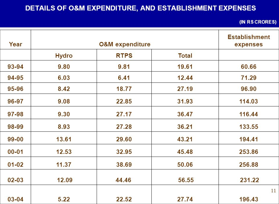 11 DETAILS OF O&M EXPENDITURE, AND ESTABLISHMENT EXPENSES (IN RS CRORES) YearO&M expenditure Establishment expenses HydroRTPSTotal 93-949.809.8119.6160.66 94-956.036.4112.4471.29 95-968.4218.7727.1996.90 96-979.0822.8531.93114.03 97-989.3027.1736.47116.44 98-998.9327.2836.21133.55 99-0013.6129.6043.21194.41 00-0112.5332.9545.48253.86 01-0211.3738.6950.06256.88 02-03 12.0944.46 56.55 231.22 03-045.2222.5227.74196.43
