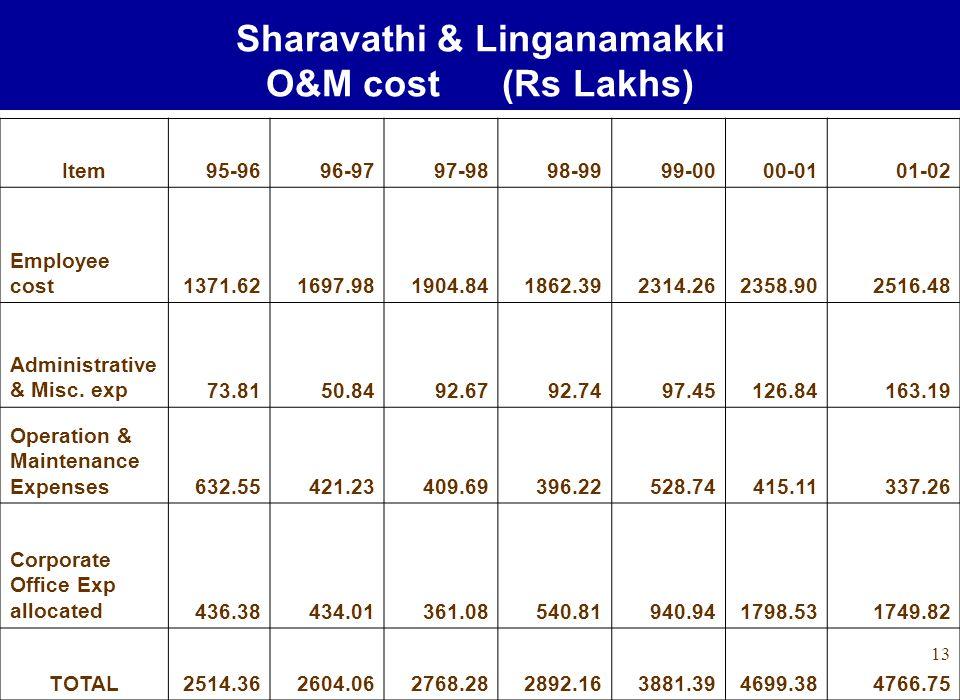 13 Sharavathi & Linganamakki O&M cost (Rs Lakhs) Item95-9696-9797-9898-9999-0000-0101-02 Employee cost1371.621697.981904.841862.392314.262358.902516.48 Administrative & Misc.