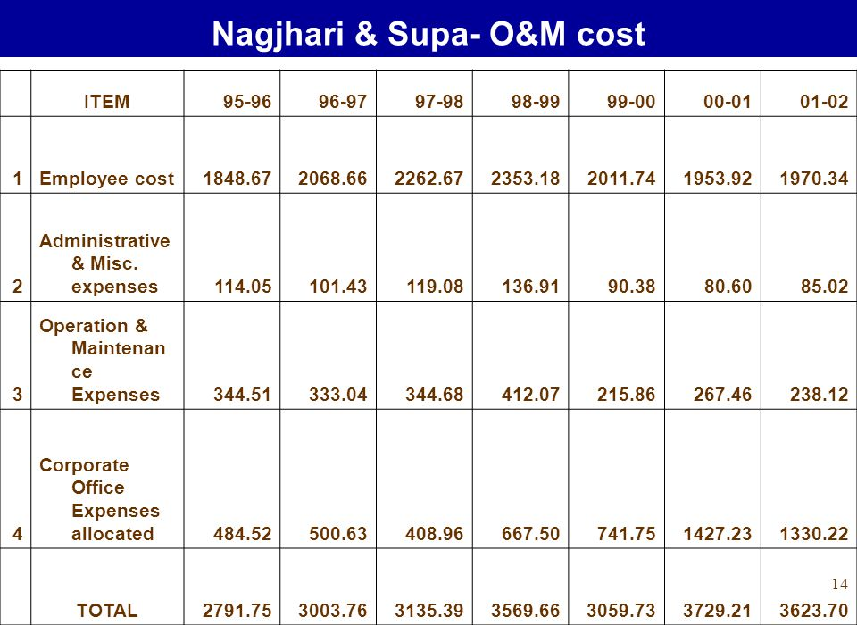 14 Nagjhari & Supa- O&M cost ITEM95-9696-9797-9898-9999-0000-0101-02 1Employee cost1848.672068.662262.672353.182011.741953.921970.34 2 Administrative & Misc.