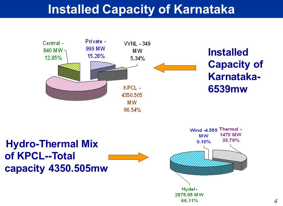3 Installed Capacity of Karnataka Installed Capacity of Karnataka- 6539mw Hydro-Thermal Mix of KPCL--Total capacity 4350.505mw 4