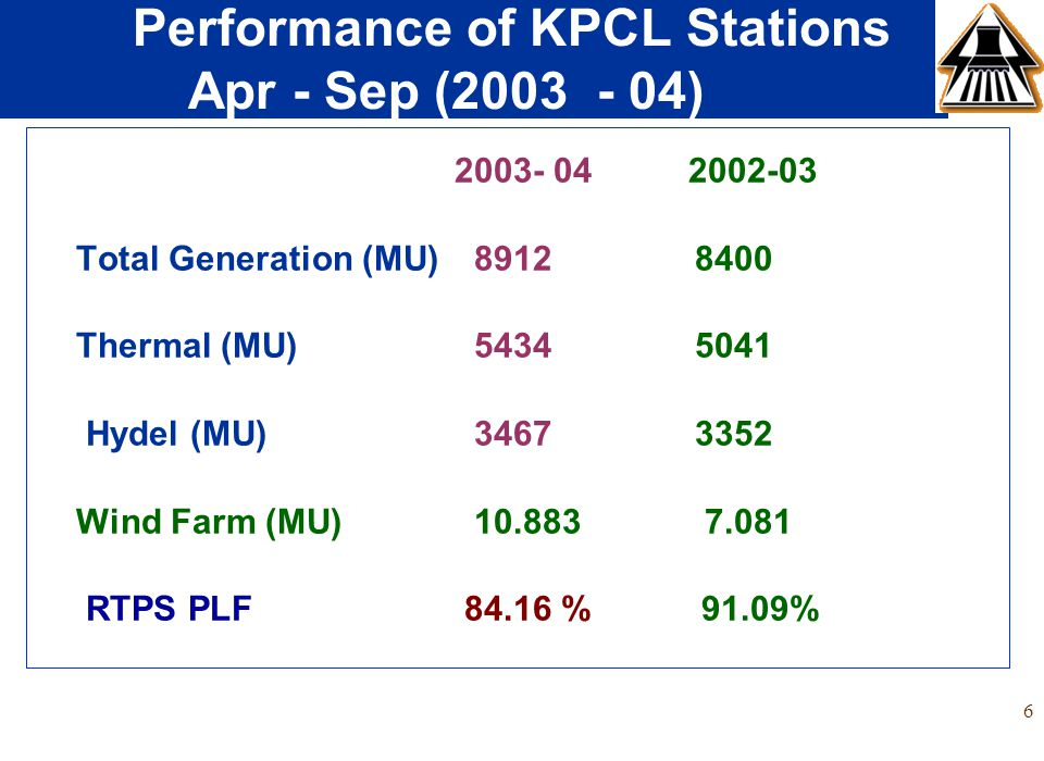 6 Performance of KPCL Stations Apr - Sep (2003 - 04) 2003- 04 2002-03 Total Generation (MU) 8912 8400 Thermal (MU) 5434 5041 Hydel (MU) 3467 3352 Wind Farm (MU) 10.883 7.081 RTPS PLF 84.16 % 91.09%