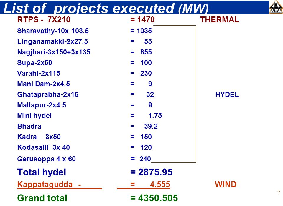 7 List of projects executed (MW) RTPS - 7X210 = 1470 THERMAL Sharavathy-10x 103.5 = 1035 Linganamakki-2x27.5 = 55 Nagjhari-3x150+3x135 = 855 Supa-2x50