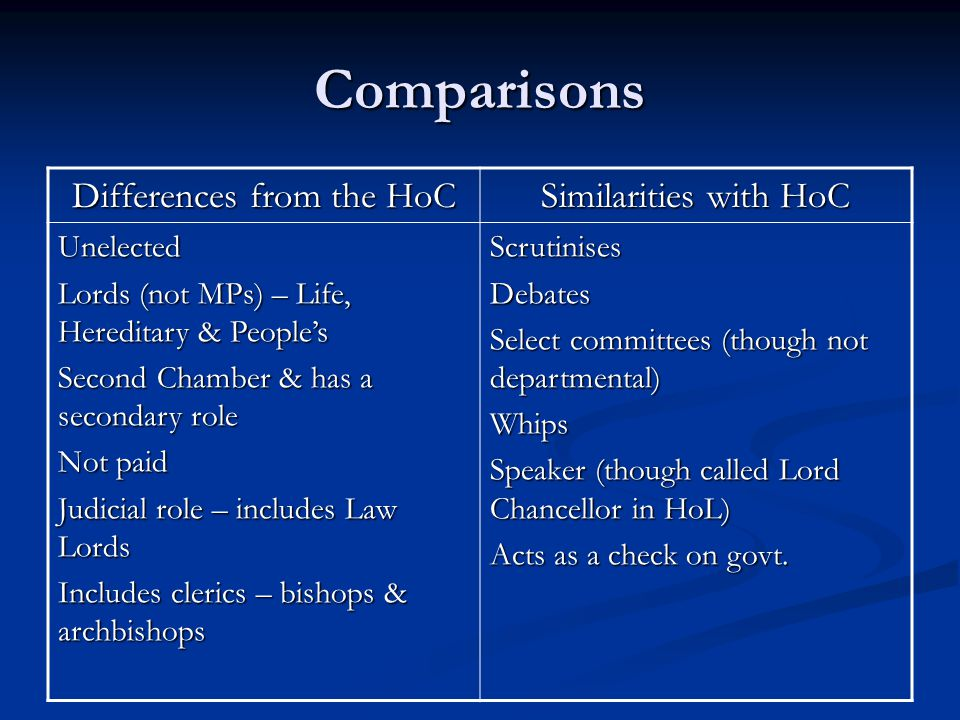 Comparisons Differences from the HoC Similarities with HoC Unelected Lords (not MPs) – Life, Hereditary & Peoples Second Chamber & has a secondary role Not paid Judicial role – includes Law Lords Includes clerics – bishops & archbishops ScrutinisesDebates Select committees (though not departmental) Whips Speaker (though called Lord Chancellor in HoL) Acts as a check on govt.