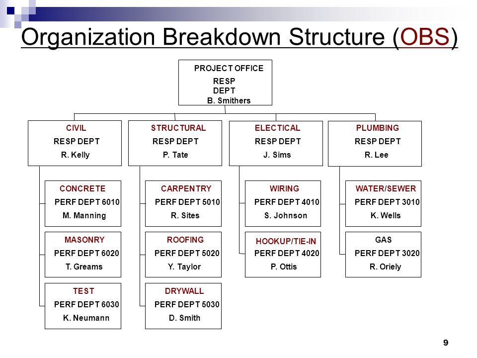 Organization Breakdown Structure (OBS) 9