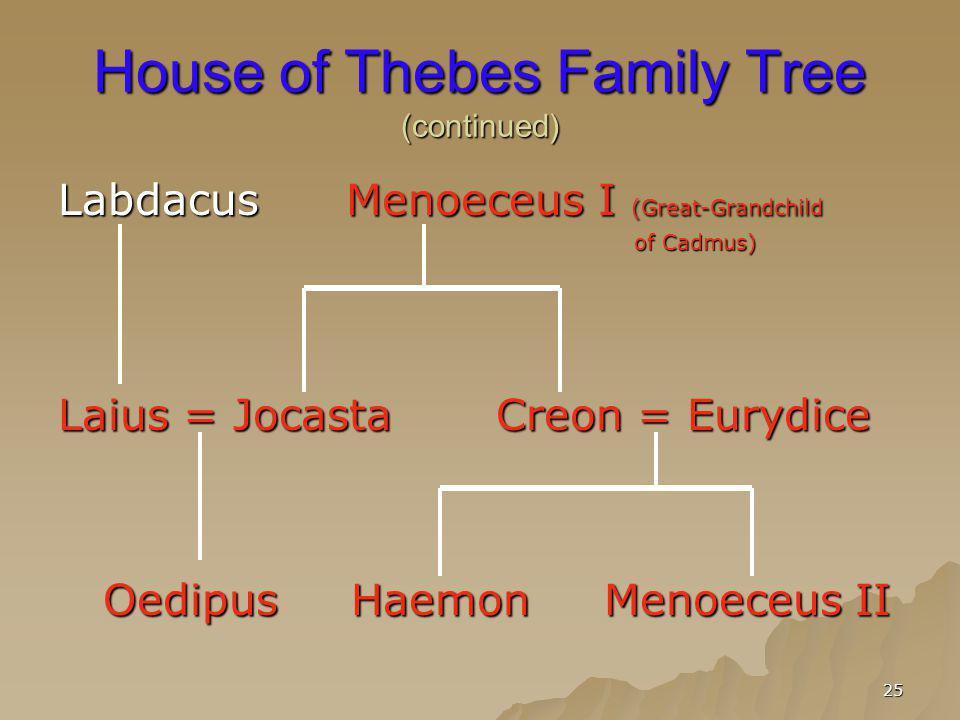25 House of Thebes Family Tree (continued) LabdacusMenoeceus I (Great-Grandchild of Cadmus) Laius = Jocasta Creon = Eurydice Oedipus Haemon Menoeceus