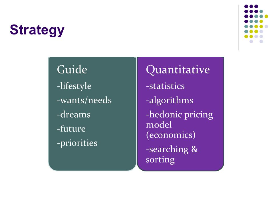 Strategy Guide -lifestyle -wants/needs -dreams -future -priorities Quantitative -statistics -algorithms -hedonic pricing model (economics) -searching & sorting