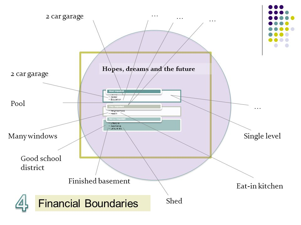 Financial Boundaries Hopes, dreams and the future Family Career Education Most important Neighborhood Health Very Important Lifestyle Aesthetics Leisure etc.