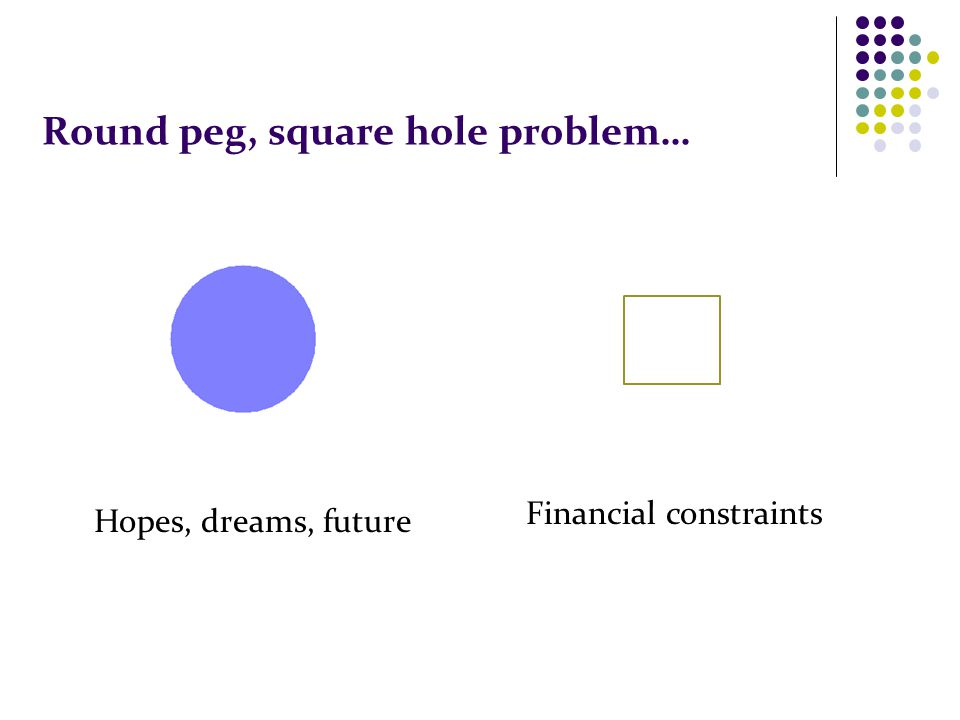 Round peg, square hole problem… Financial constraints Hopes, dreams, future