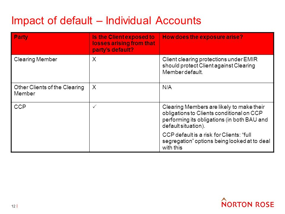 12 Impact of default – Individual Accounts PartyIs the Client exposed to losses arising from that partys default.
