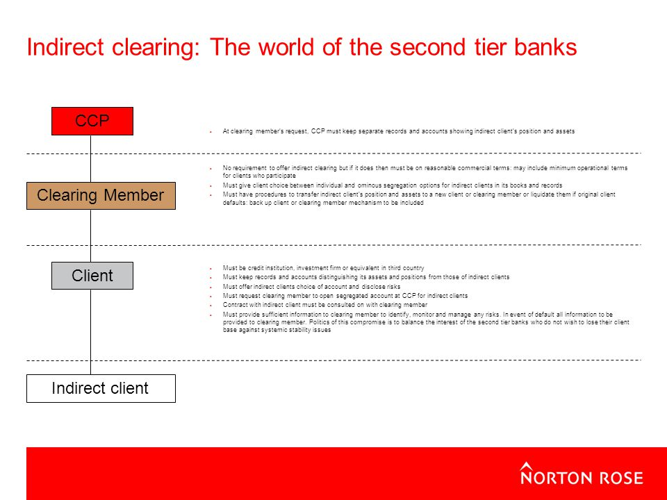 Indirect clearing: The world of the second tier banks At clearing members request, CCP must keep separate records and accounts showing indirect clients position and assets No requirement to offer indirect clearing but if it does then must be on reasonable commercial terms: may include minimum operational terms for clients who participate Must give client choice between individual and ominous segregation options for indirect clients in its books and records Must have procedures to transfer indirect clients position and assets to a new client or clearing member or liquidate them if original client defaults: back up client or clearing member mechanism to be included Must be credit institution, investment firm or equivalent in third country Must keep records and accounts distinguishing its assets and positions from those of indirect clients Must offer indirect clients choice of account and disclose risks Must request clearing member to open segregated account at CCP for indirect clients Contract with indirect client must be consulted on with clearing member Must provide sufficient information to clearing member to identify, monitor and manage any risks.