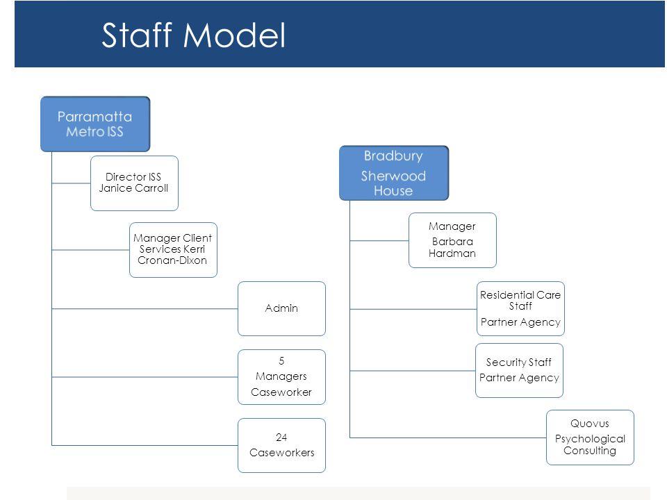 Staff Model Parramatta Metro ISS Director ISS Janice Carroll Manager Client Services Kerri Cronan-Dixon Admin 5 Managers Caseworker 24 Caseworkers Bra