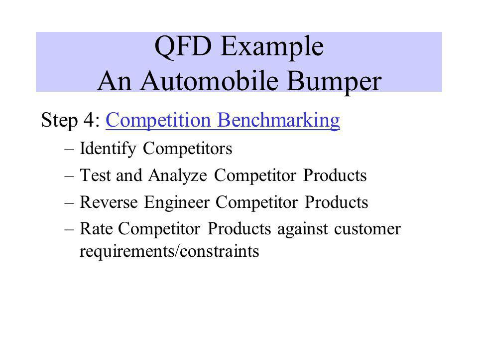 QFD Example An Automobile Bumper Step 4: Competition Benchmarking –Identify Competitors –Test and Analyze Competitor Products –Reverse Engineer Compet
