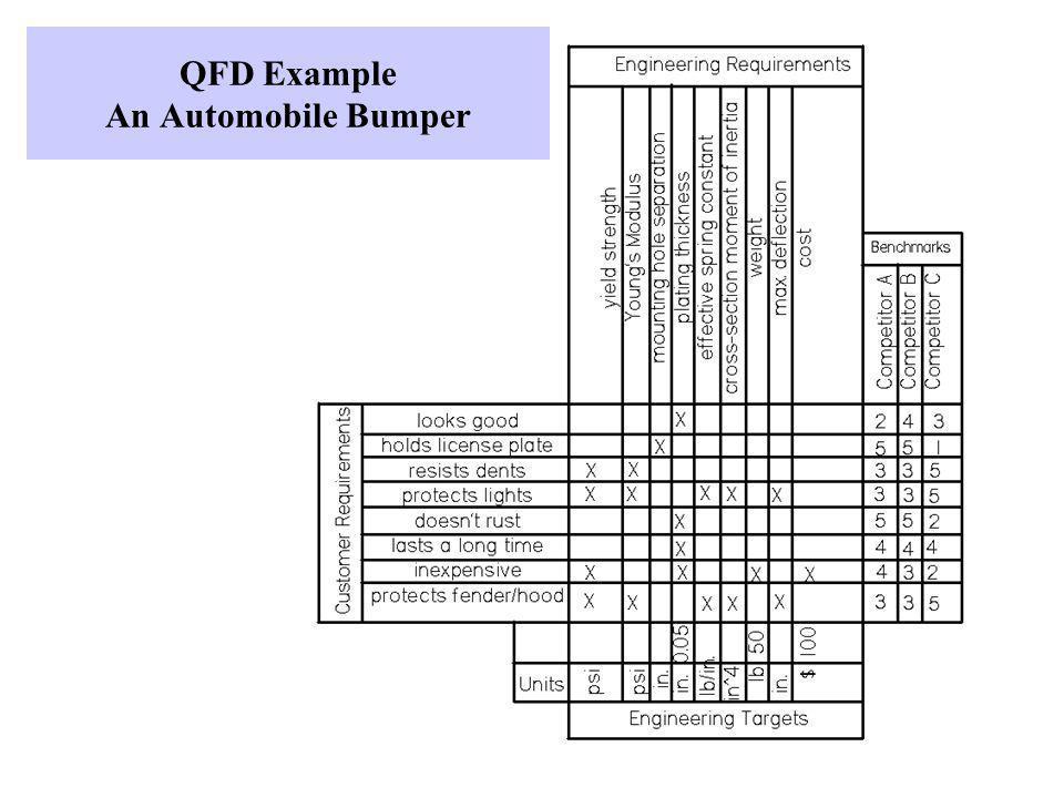QFD Example An Automobile Bumper