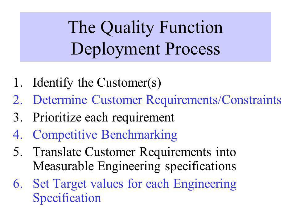 The Quality Function Deployment Process 1.Identify the Customer(s) 2.Determine Customer Requirements/Constraints 3.Prioritize each requirement 4.Compe