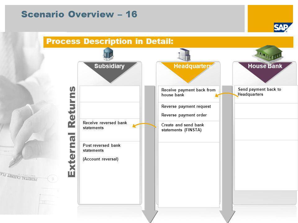 Process Description in Detail: Receive reversed bank statements Post reversed bank statements (Account reversal) Receive payment back from house bank Reverse payment request Reverse payment order Create and send bank statements (FINSTA) SubsidiaryHouse BankHeadquarters Send payment back to Headquarters External Returns Scenario Overview – 16
