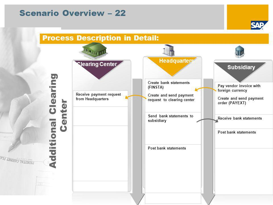 Process Description in Detail: Receive payment request from Headquarters Create bank statements (FINSTA) Create and send payment request to clearing center Send bank statements to subsidiary Post bank statements Subsidiary Headquarters Additional Clearing Center Scenario Overview – 22 Clearing Center Pay vendor invoice with foreign currency Create and send payment order (PAYEXT) Receive bank statements Post bank statements Subsidiary