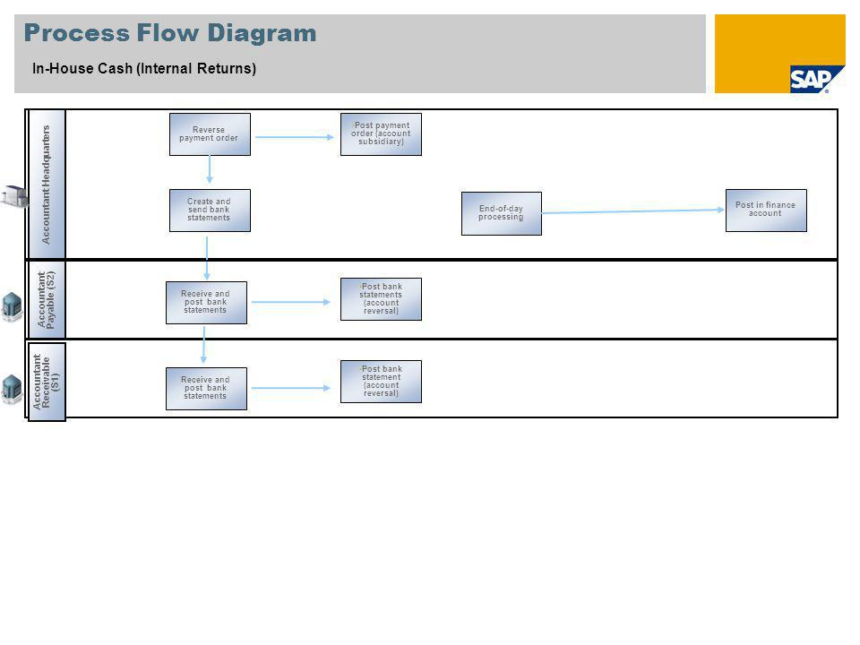 Accountant Headquarters Reverse payment order Create and send bank statements End-of-day processing Post in finance account Process Flow Diagram In-House Cash (Internal Returns) Receive and post bank statements Accountant Payable (S2) Accountant Receivable (S1) Receive and post bank statements Post payment order (account subsidiary) Post bank statements (account reversal) Post bank statement (account reversal)