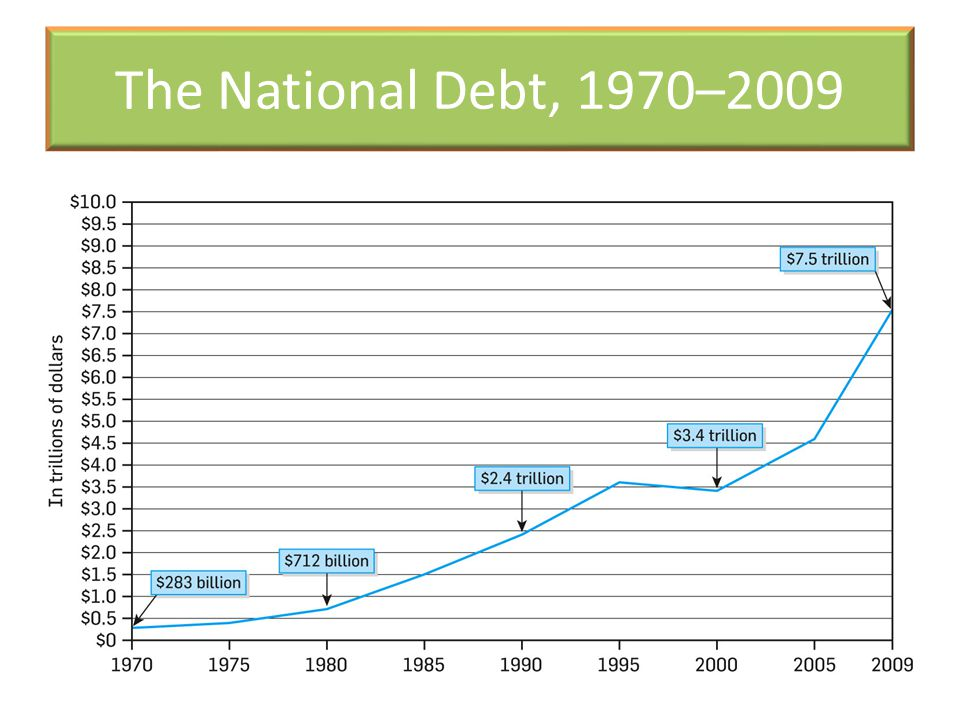 The National Debt, 1970–2009
