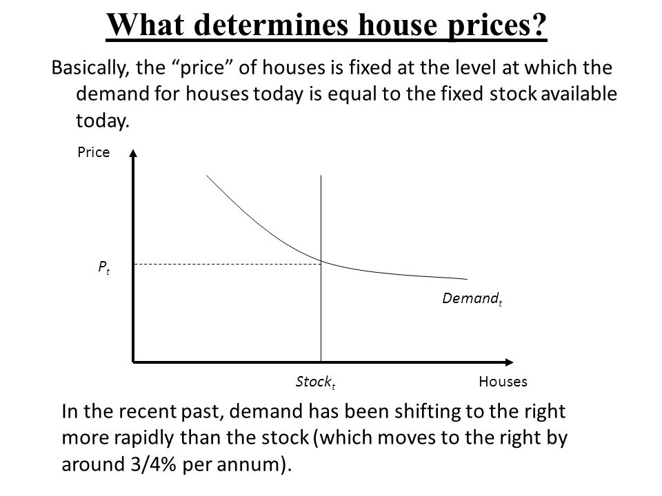 What determines house prices? Basically, the price of houses is fixed at the level at which the demand for houses today is equal to the fixed stock av