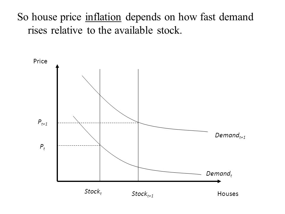 So house price inflation depends on how fast demand rises relative to the available stock. Houses PtPt Price Demand t+1 Demand t Stock t Stock t+1 P t