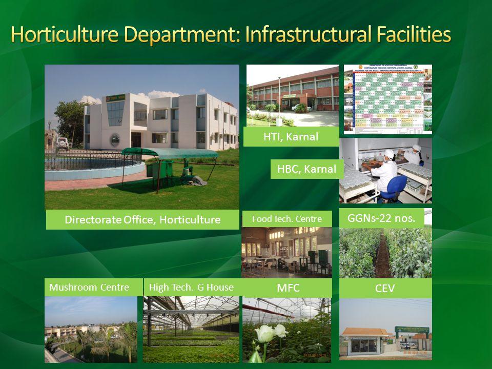 Directorate Office, Horticulture HTI, Karnal HBC, Karnal Food Tech. Centre CEV MFC High Tech. G HouseMushroom Centre GGNs-22 nos.