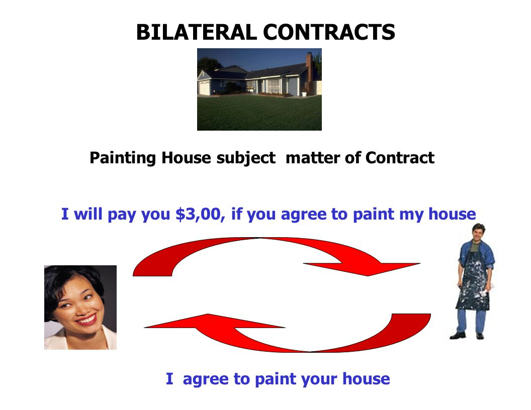 BILATERAL CONTRACTS Painting House subject matter of Contract