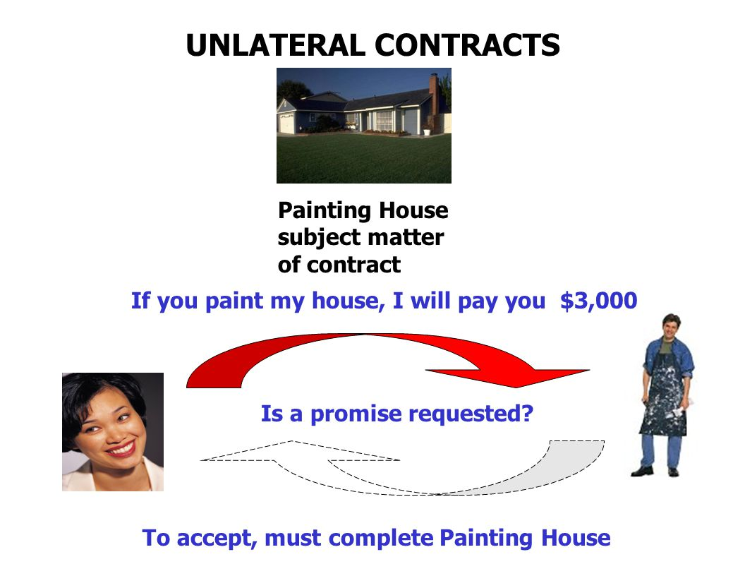 UNLATERAL CONTRACTS Painting House subject matter of contract If you paint my house, I will pay you $3,000 To accept, must complete Painting House Is a promise requested