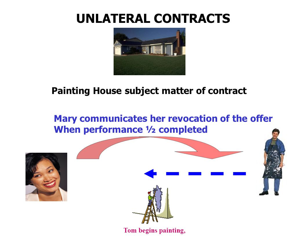 UNLATERAL CONTRACTS Painting House subject matter of contract Mary communicates her revocation of the offer When performance ½ completed Tom begins painting,