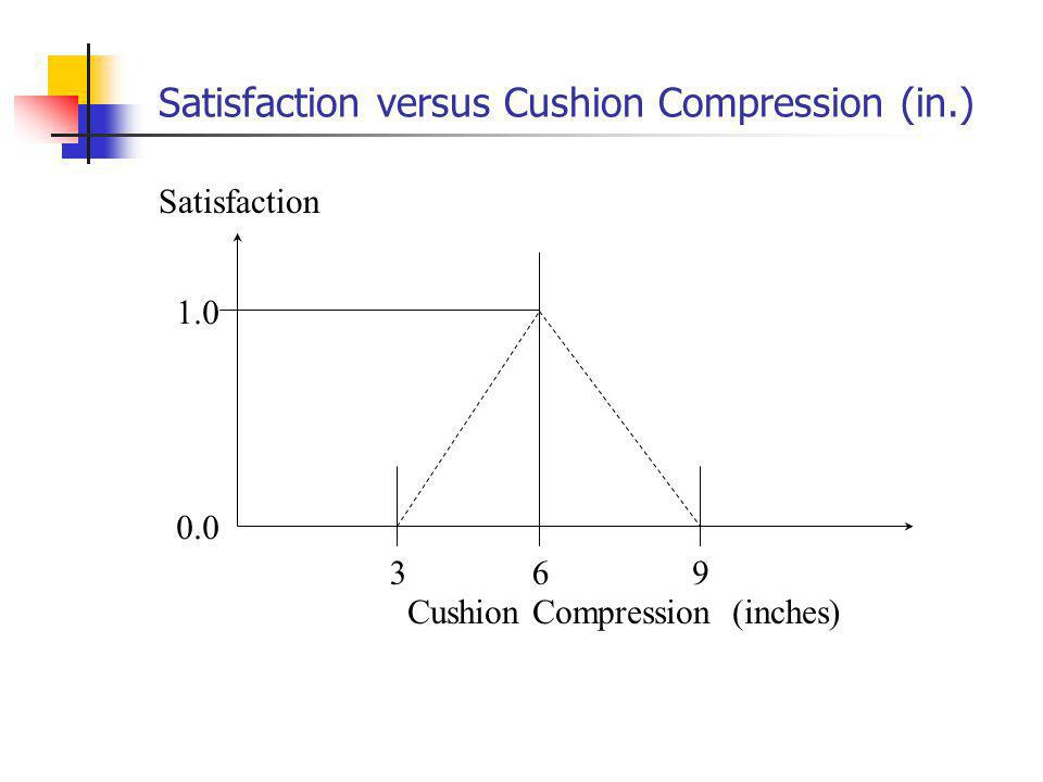 1.0 93 Cushion Compression (inches) Satisfaction 0.0 6 Satisfaction versus Cushion Compression (in.)