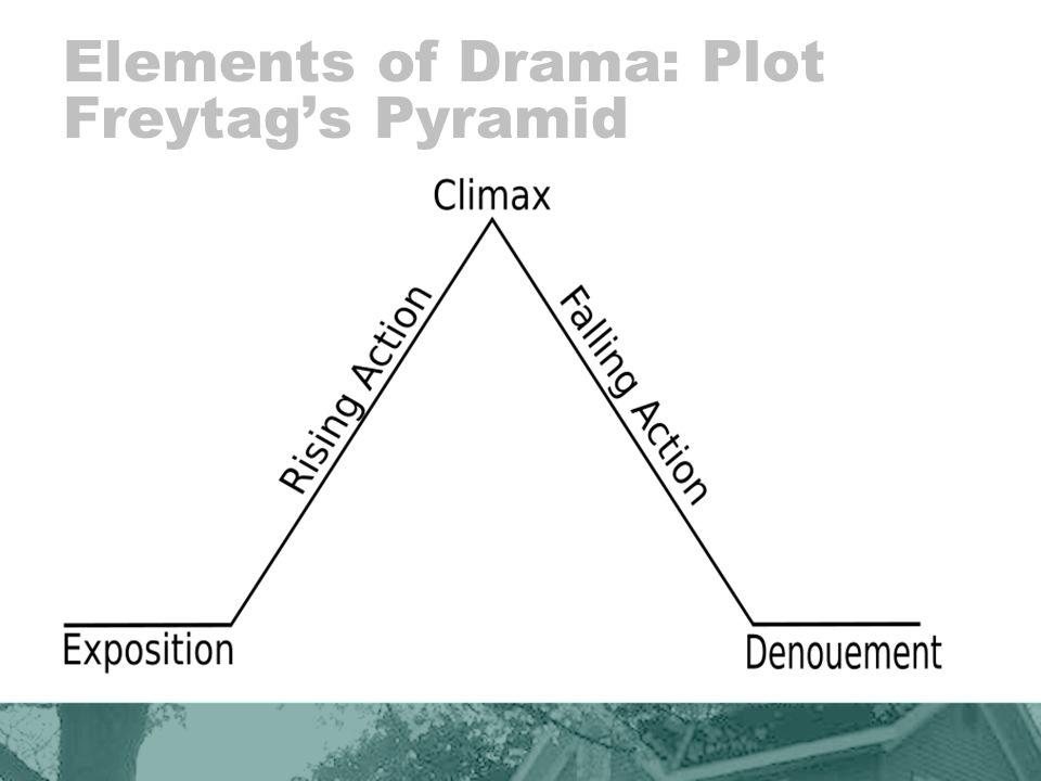 Elements of Drama: Plot Freytags Pyramid