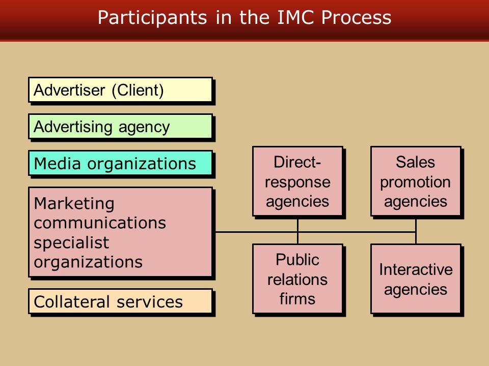 Participants in the IMC Process Marketing communications specialist organizations Media organizations Advertiser (Client) Advertising agency Collatera