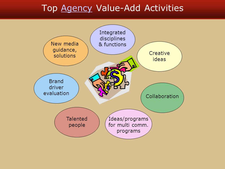 Top Agency Value-Add ActivitiesAgency New media guidance, solutions Integrated disciplines & functions Creative ideas Collaboration Ideas/programs for multi comm.