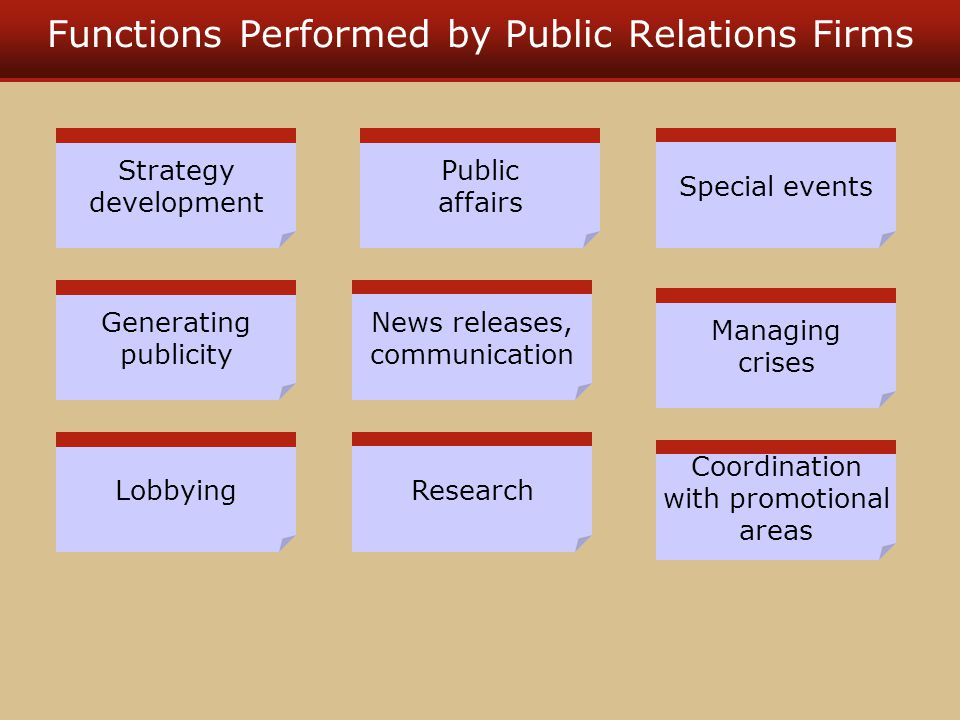 Functions Performed by Public Relations Firms Strategy development Generating publicity Lobbying Public affairs News releases, communication Research Managing crises Coordination with promotional areas Special events