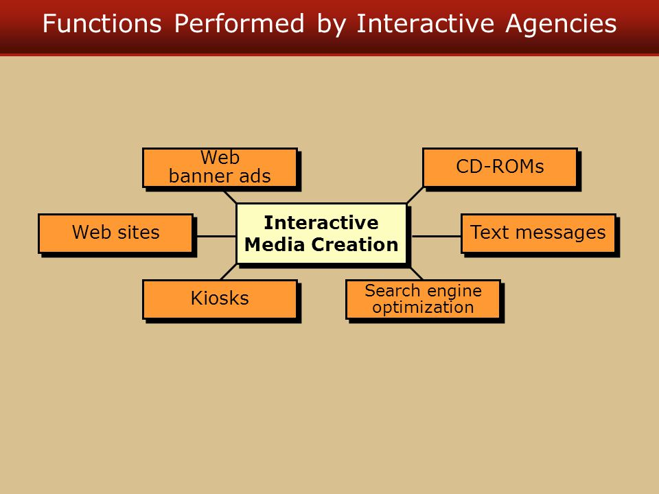Functions Performed by Interactive Agencies Web banner ads Web banner ads Search engine optimization Kiosks Interactive Media Creation CD-ROMs Web sites Text messages