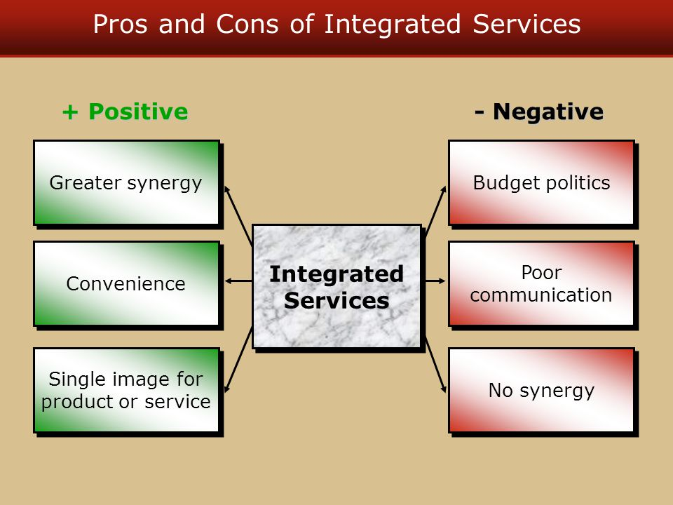 Pros and Cons of Integrated Services Convenience Greater synergy Single image for product or service Poor communication Budget politics Integrated Ser