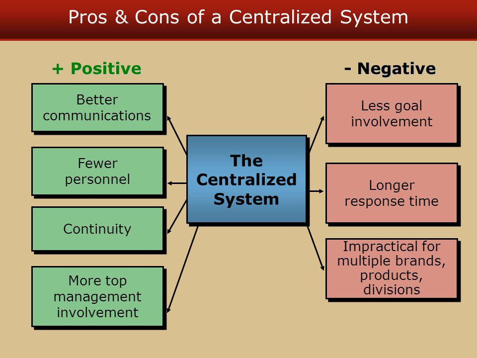 Pros & Cons of a Centralized System Fewer personnel Fewer personnel Better communications Better communications Continuity Longer response time Longer response time Less goal involvement Less goal involvement The Centralized System The Centralized System + Positive - Negative Impractical for multiple brands, products, divisions Impractical for multiple brands, products, divisions More top management involvement