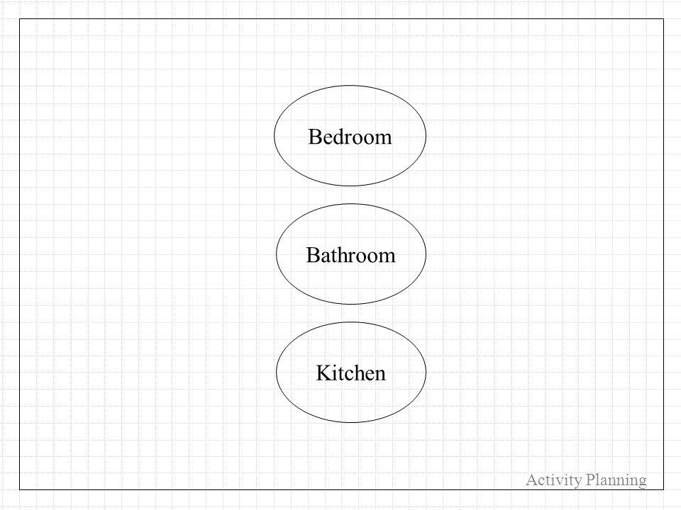 Kitchen Bedroom Bathroom Activity Planning