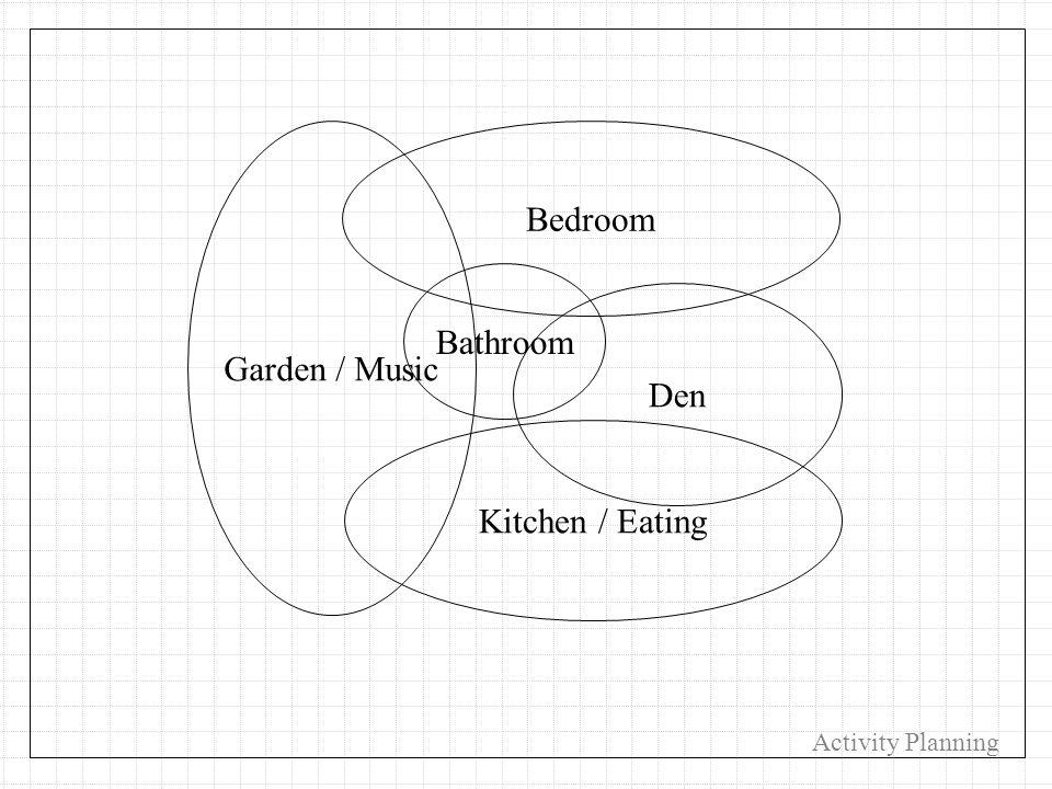 Kitchen / Eating Bedroom Bathroom Garden / Music Den Activity Planning