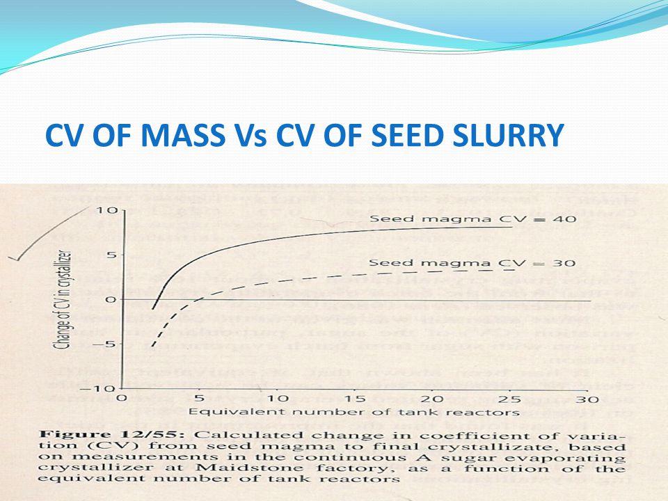 CV OF MASS Vs CV OF SEED SLURRY