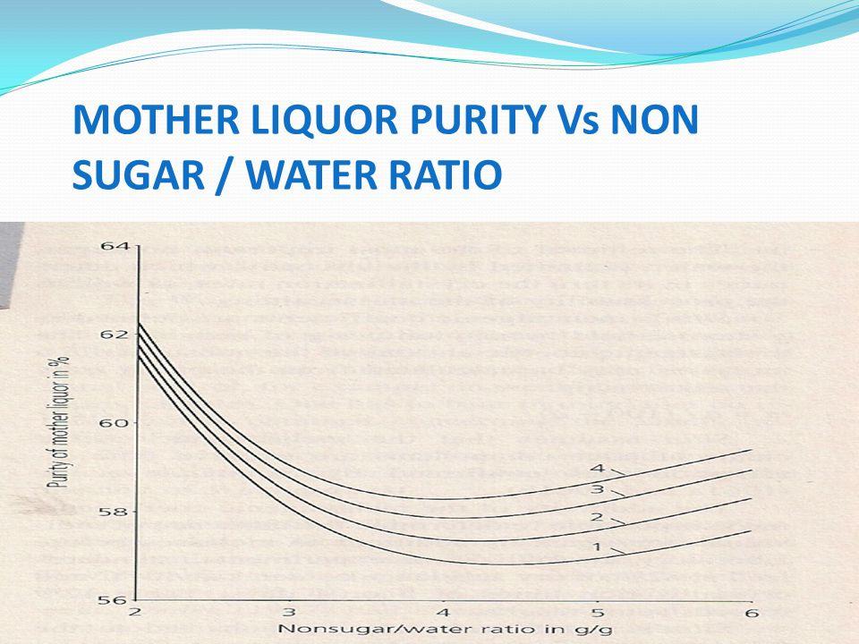 MOTHER LIQUOR PURITY Vs NON SUGAR / WATER RATIO