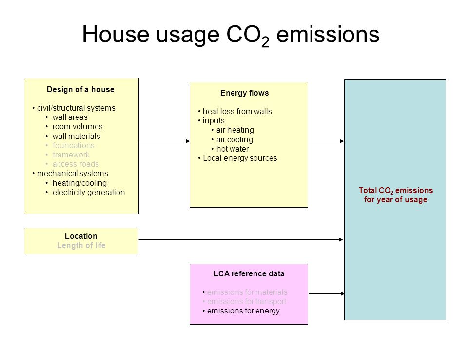 House usage CO 2 emissions Design of a house civil/structural systems wall areas room volumes wall materials foundations framework access roads mechanical systems heating/cooling electricity generation Total CO 2 emissions for year of usage Location Length of life LCA reference data emissions for materials emissions for transport emissions for energy Energy flows heat loss from walls inputs air heating air cooling hot water Local energy sources