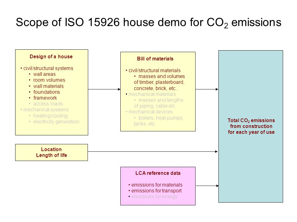 Scope of ISO 15926 house demo for CO 2 emissions Design of a house civil/structural systems wall areas room volumes wall materials foundations framework access roads mechanical systems heating/cooling electricity generation Bill of materials civil/structural materials masses and volumes of timber, plasterboard, concrete, brick, etc..