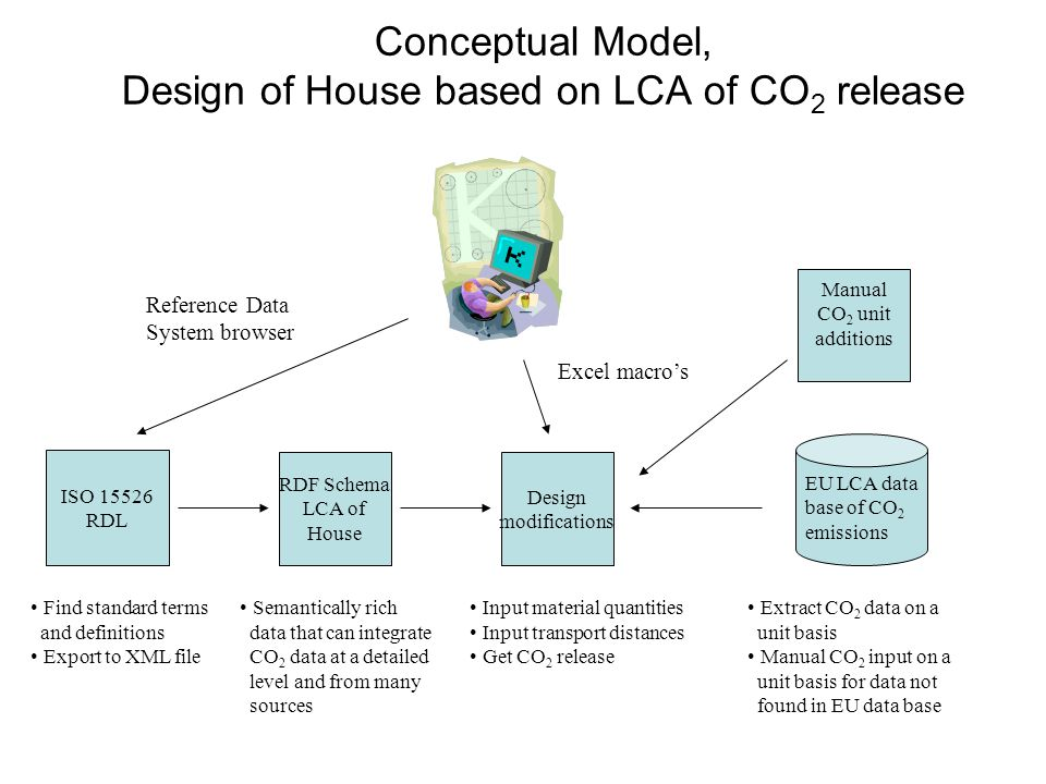 Conceptual Model, Design of House based on LCA of CO 2 release ISO 15526 RDL RDF Schema LCA of House Find standard terms and definitions Export to XML file Input material quantities Input transport distances Get CO 2 release Design modifications EU LCA data base of CO 2 emissions Extract CO 2 data on a unit basis Manual CO 2 input on a unit basis for data not found in EU data base Reference Data System browser Excel macros Manual CO 2 unit additions Semantically rich data that can integrate CO 2 data at a detailed level and from many sources