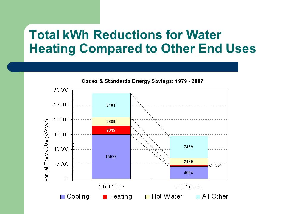 Total kWh Reductions for Water Heating Compared to Other End Uses