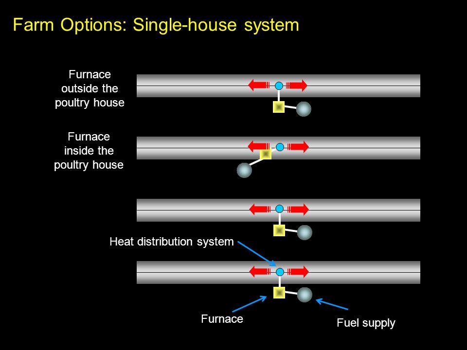 Farm Options: Single-house system Furnace Fuel supply Heat distribution system Furnace outside the poultry house Furnace inside the poultry house