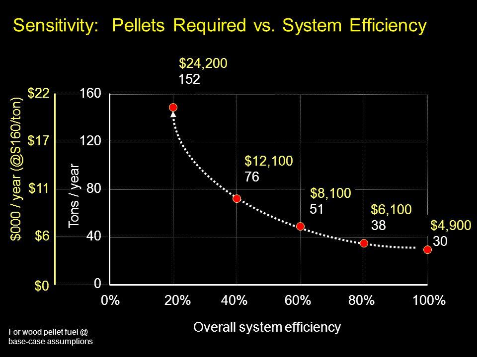 For wood pellet fuel @ base-case assumptions Sensitivity: Pellets Required vs. System Efficiency 160 20%40%60%80%100% 120 80 40 0 0% Overall system ef