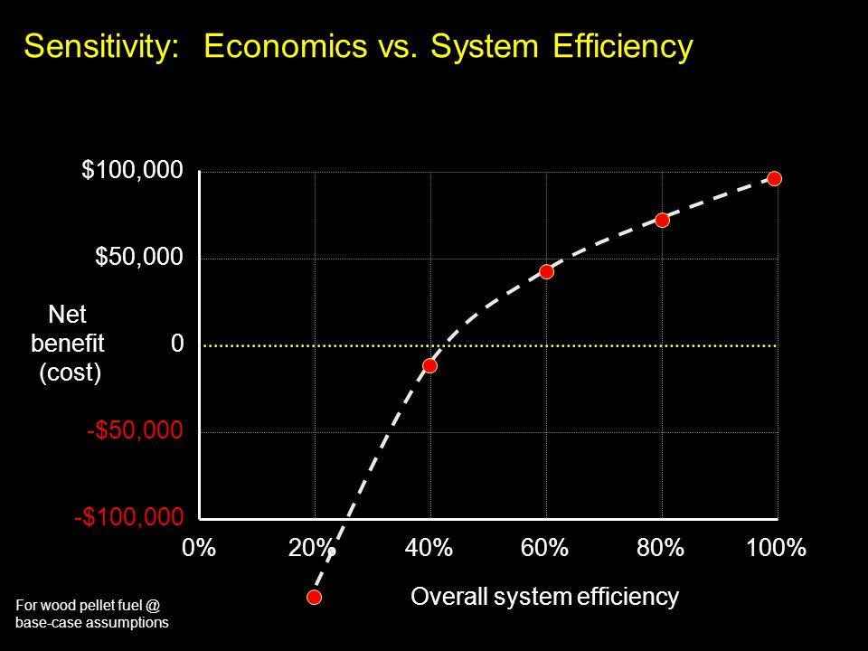 For wood pellet fuel @ base-case assumptions Sensitivity: Economics vs. System Efficiency $100,000 20%40%60%80%100% $50,000 0 -$50,000 -$100,000 0% Ov
