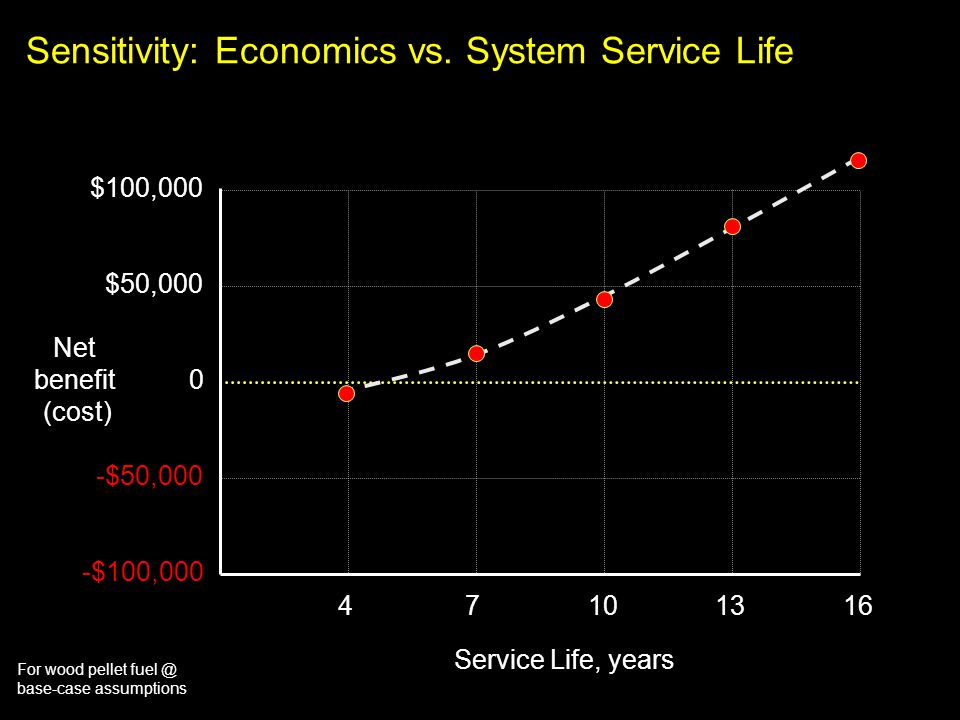 For wood pellet fuel @ base-case assumptions Sensitivity: Economics vs. System Service Life $100,000 47101316 $50,000 0 -$50,000 -$100,000 Service Lif