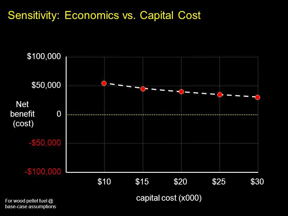 For wood pellet fuel @ base-case assumptions Sensitivity: Economics vs. Capital Cost $100,000 $10$15$20$25$30 $50,000 0 -$50,000 -$100,000 capital cos